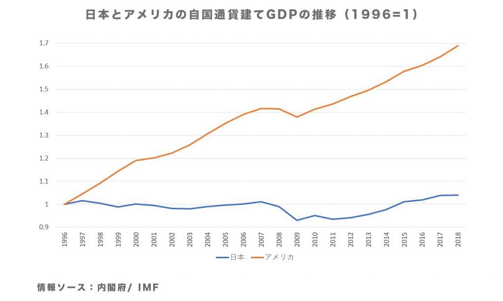 日本とアメリカの自国通貨建てGDPの推移