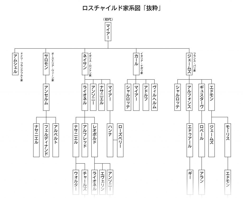 ロスチャイルド家系図
