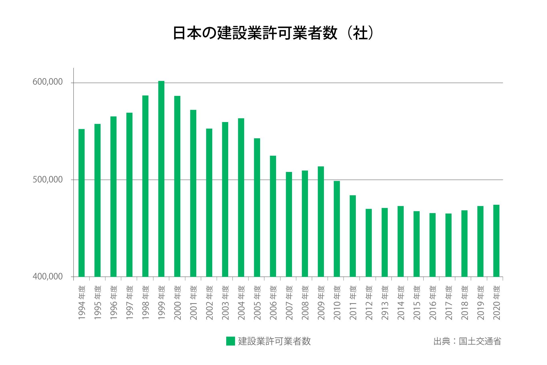 日本の建設業許可業者数