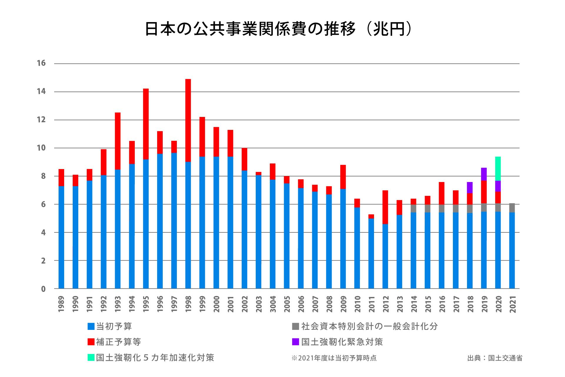 日本の公共事業関係費の推移