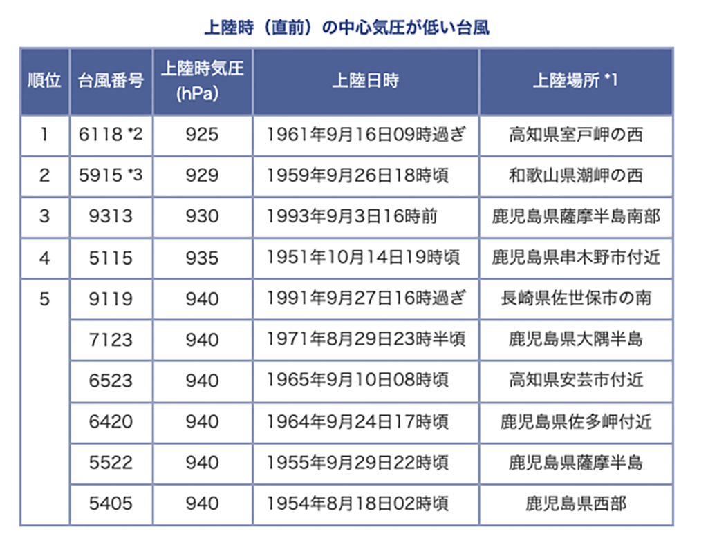 気象庁データ表